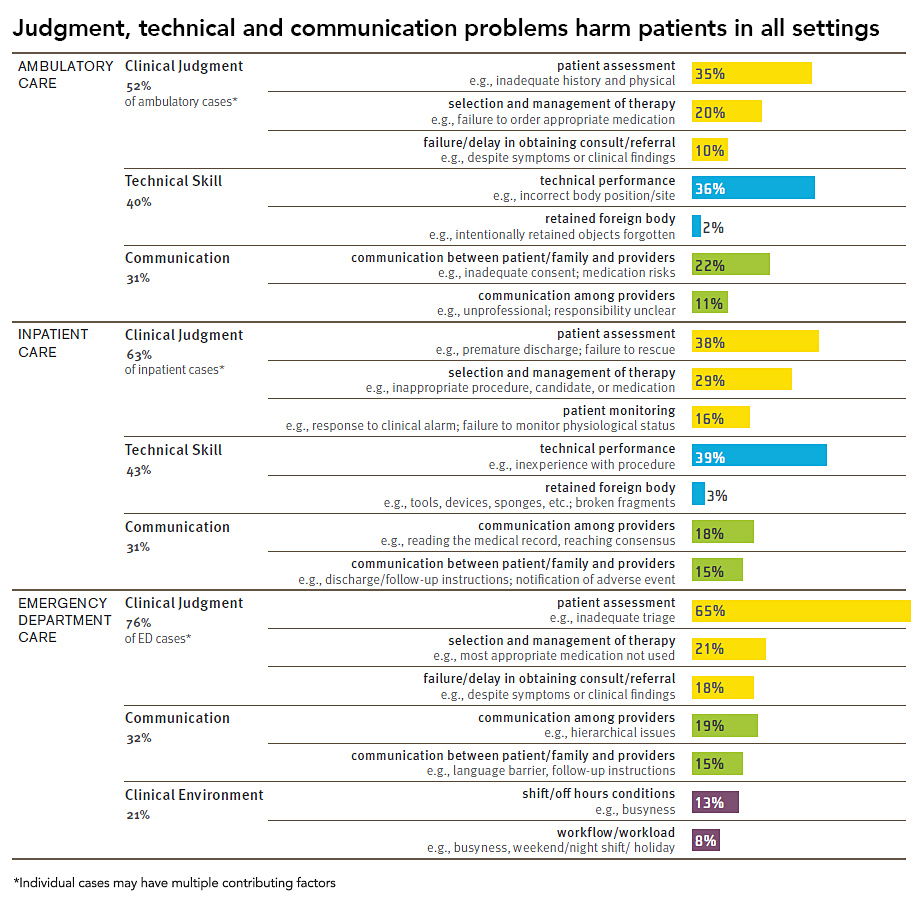 Judgement, technical and communication problems harm patients in all settings (chart)