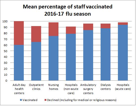 Flu Chart 2016 17
