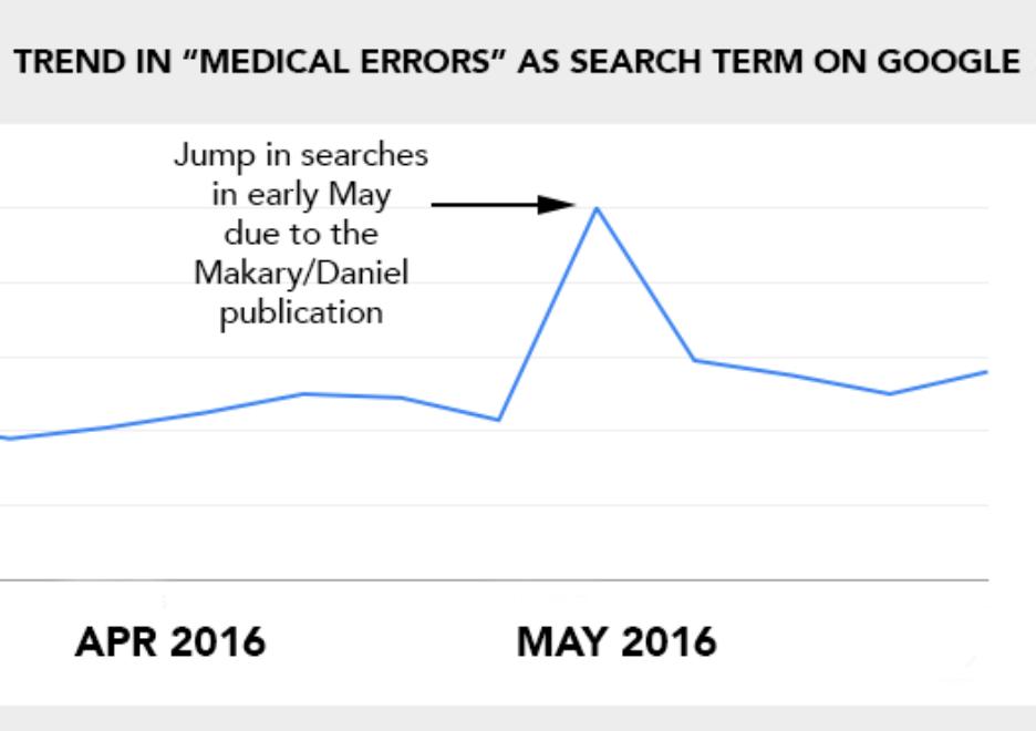 Google Trends Image Vertical