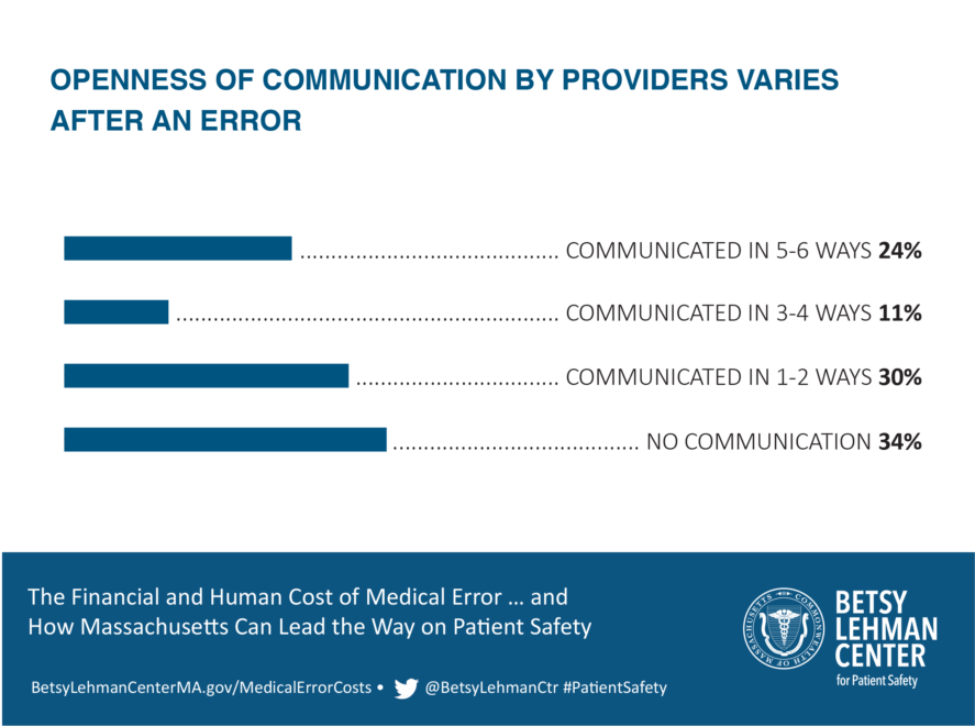 Varied Communication 01