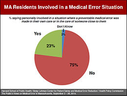 The Public's View of Medical Error